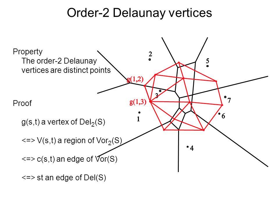 Order-2 Delaunay vertices