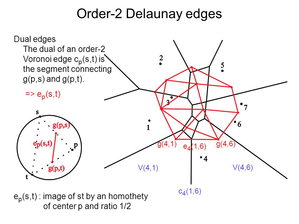 Order-2 Delaunay edges Dual edges The dual of an order-2
