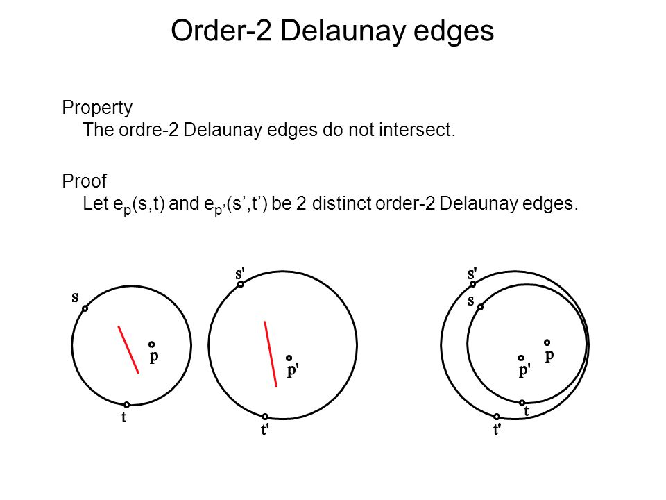 Order-2 Delaunay edges Property