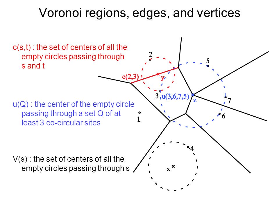 Voronoi regions, edges, and vertices