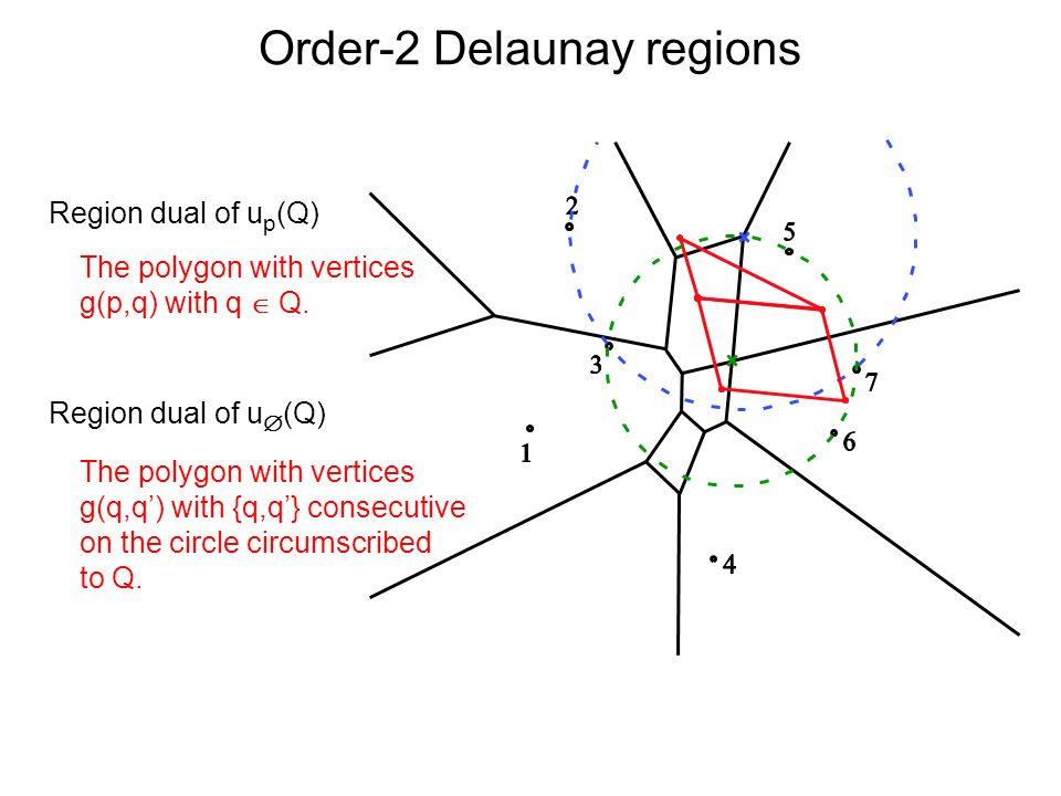 Order-2 Delaunay regions