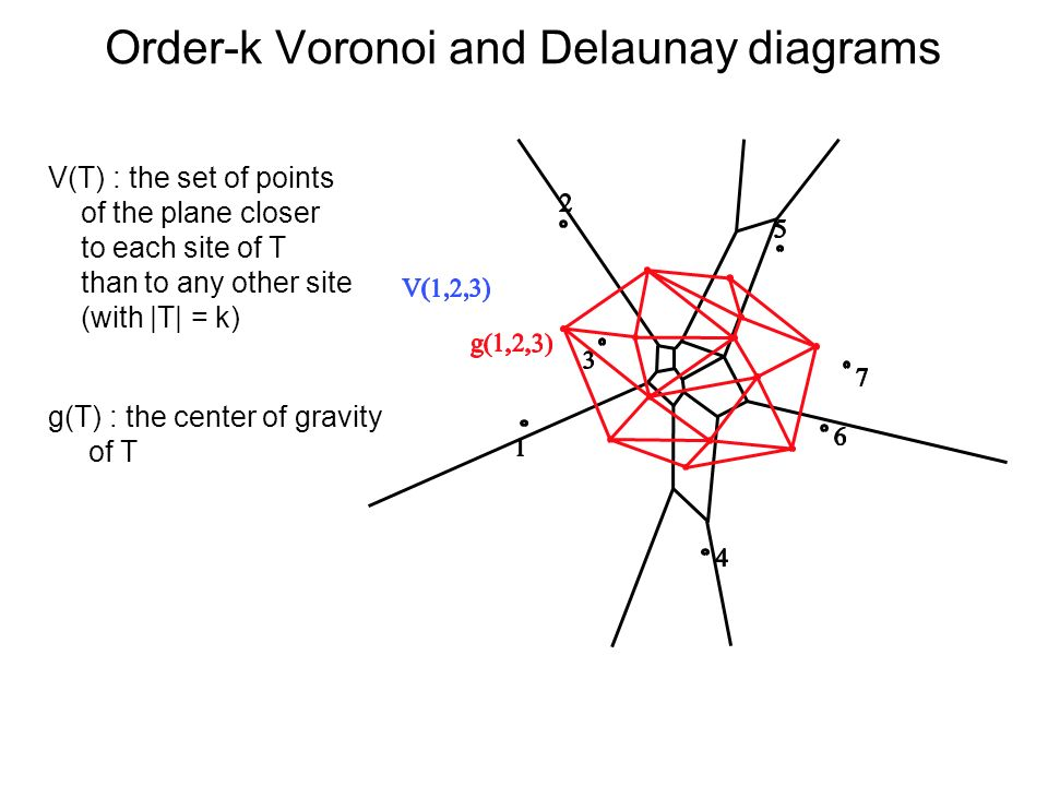 Order-k Voronoi and Delaunay diagrams