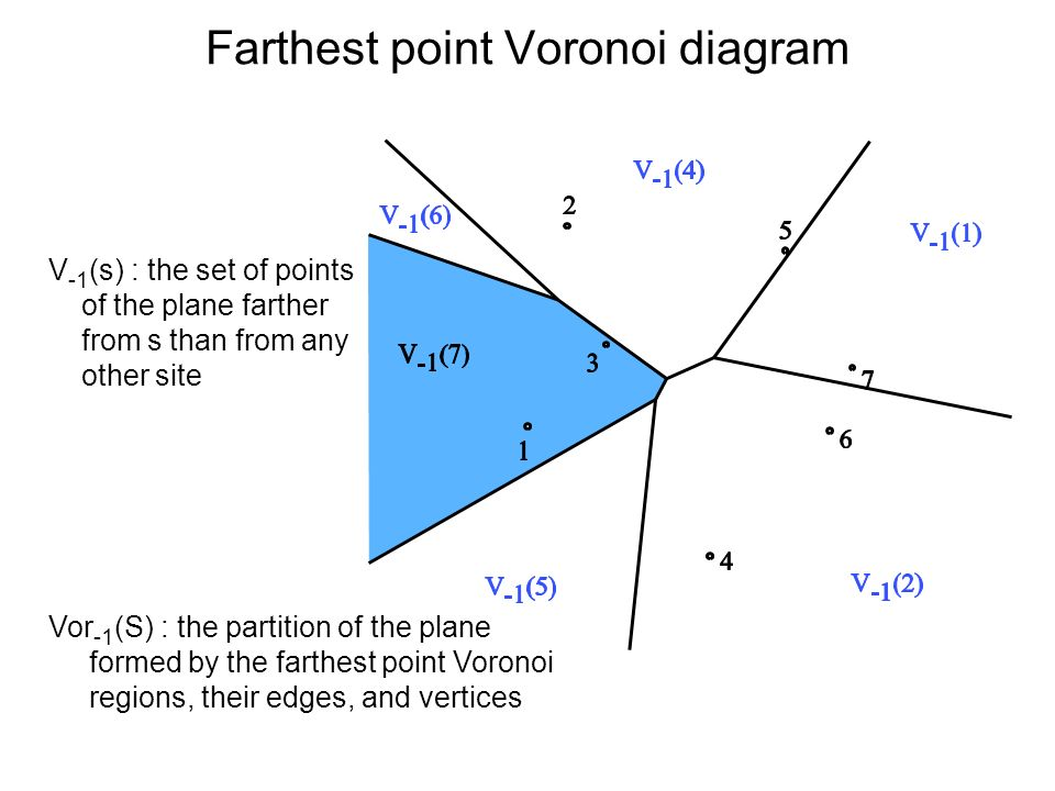 Farthest point Voronoi diagram