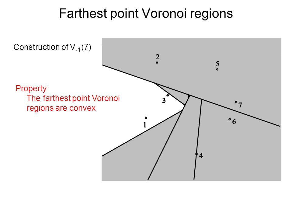 Farthest point Voronoi regions