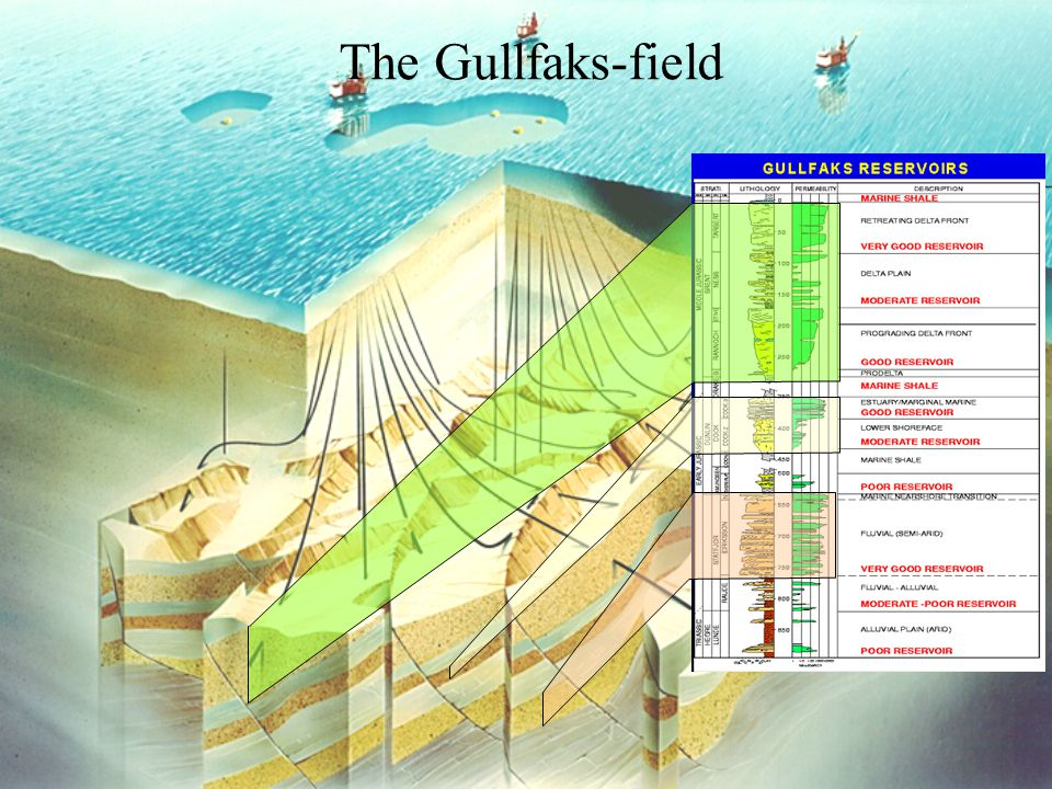 The Gullfaks-field