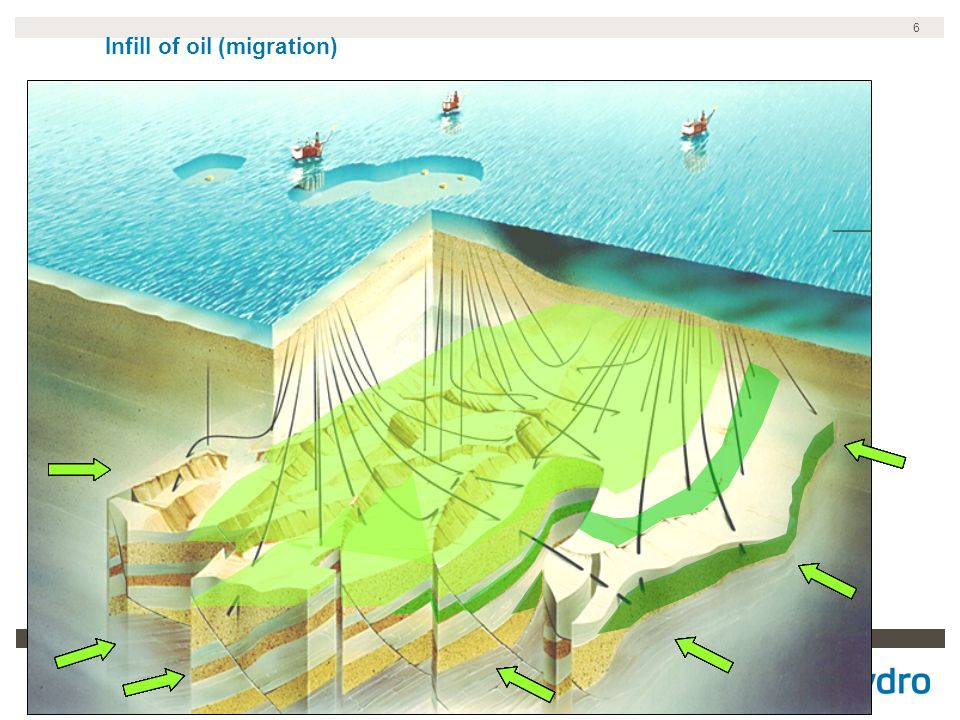 Infill of oil (migration)