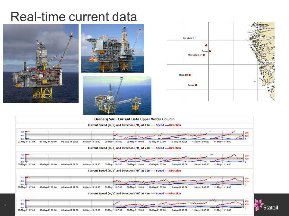 Real-time current data