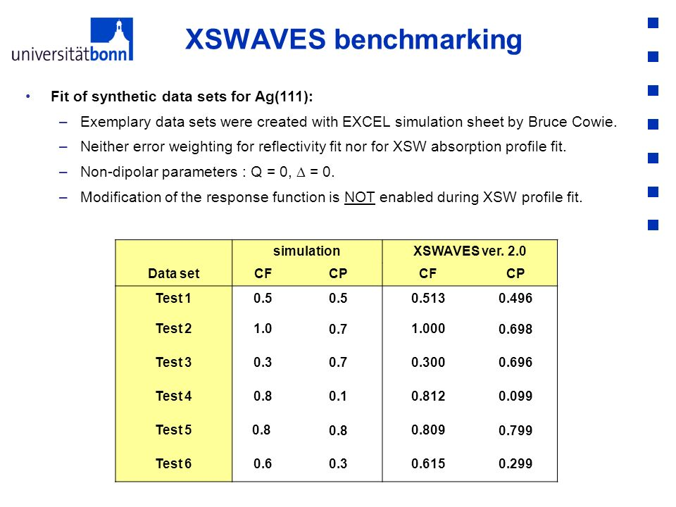 XSWAVES benchmarking Fit of synthetic data sets for Ag(111):