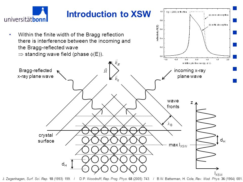 Introduction to XSW