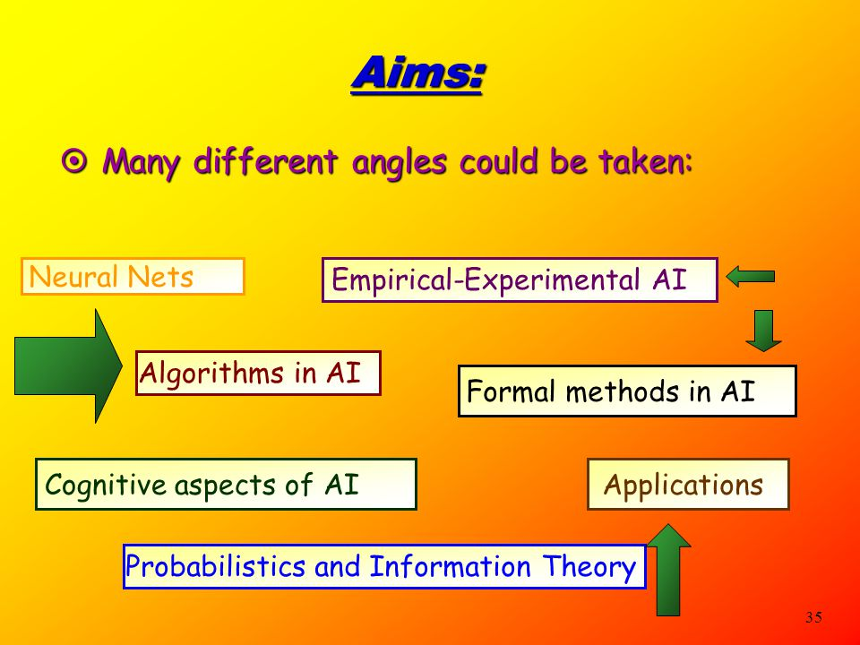 Aims: Many different angles could be taken: Empirical-Experimental AI