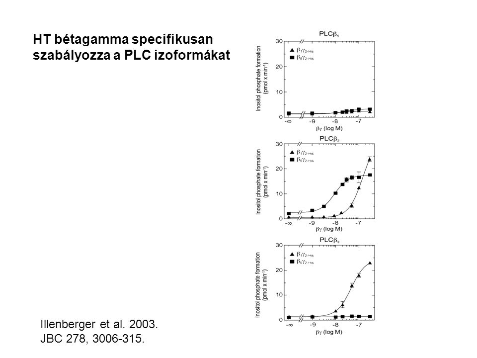 HT bétagamma specifikusan szabályozza a PLC izoformákat