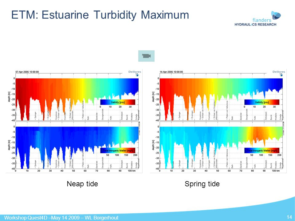 ETM: Estuarine Turbidity Maximum