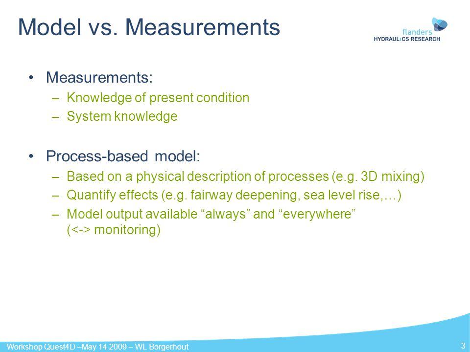 Model vs. Measurements Measurements: Process-based model: