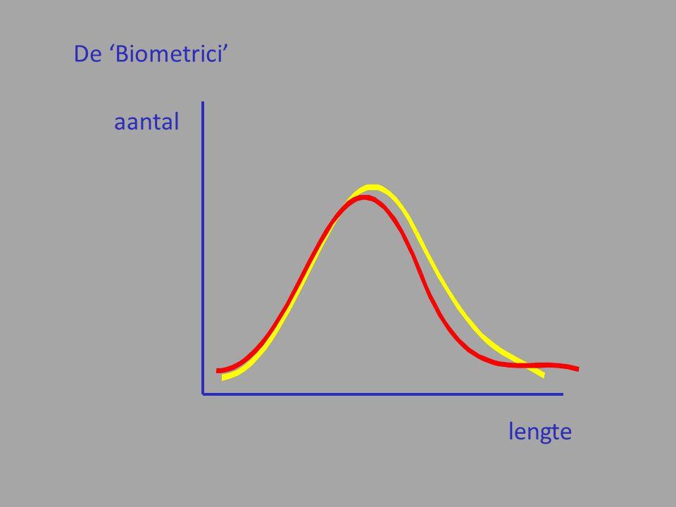 De 'Biometrici' aantal lengte