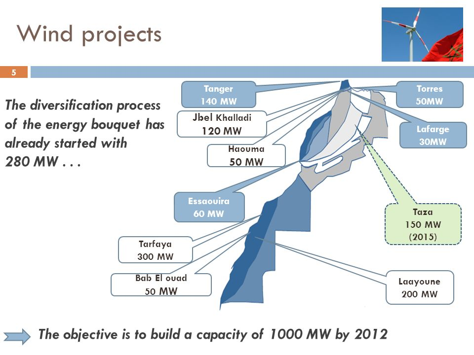 Wind projects Tanger. 140 MW. Torres. 50MW. The diversification process of the energy bouquet has already started with.