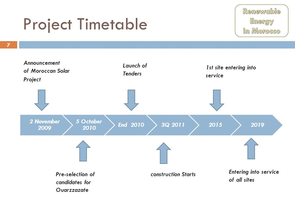 Project Timetable Renewable Energy in Morocco 2 November 2009