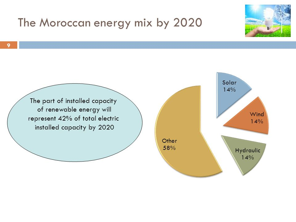 The Moroccan energy mix by 2020