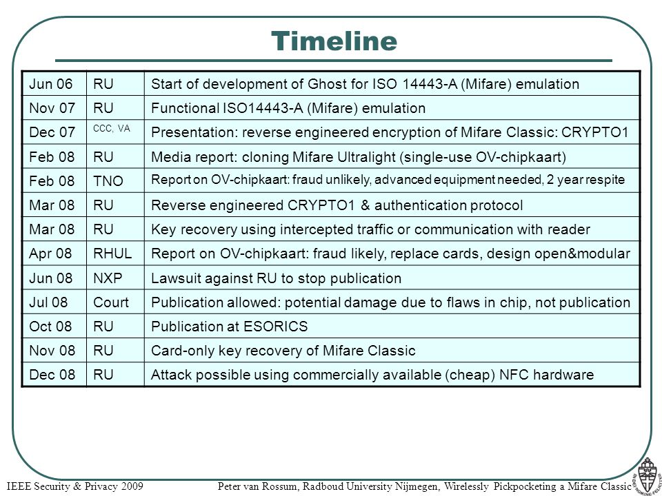Timeline Jun 06. RU. Start of development of Ghost for ISO 14443-A (Mifare) emulation. Nov 07. Functional ISO14443-A (Mifare) emulation.