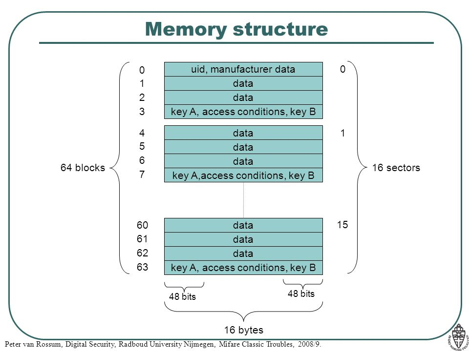 Memory structure uid, manufacturer data 1 data 2 data 3