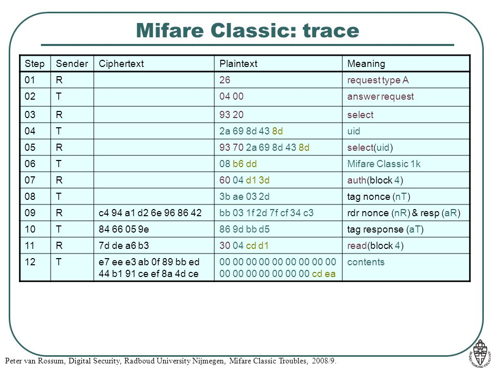 Mifare Classic: trace Step Sender Ciphertext Plaintext Meaning 01 R 26