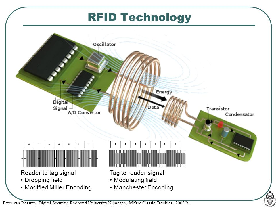 RFID Technology Reader to tag signal Dropping field