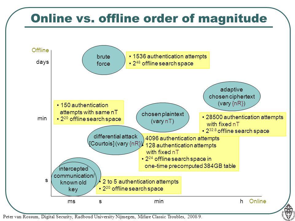 Online vs. offline order of magnitude