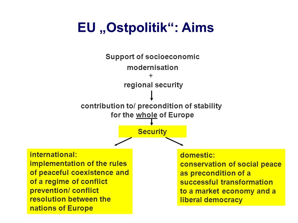 "EU ""Ostpolitik : Aims Support of socioeconomic modernisation +"