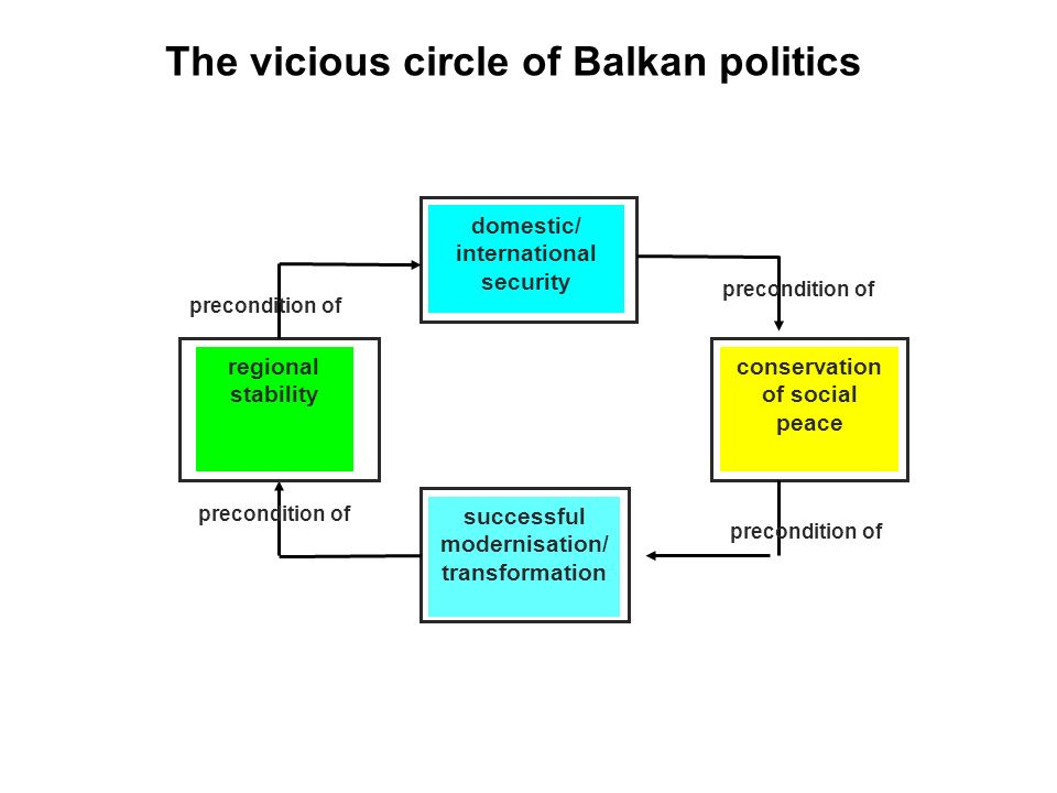 Problem: how to break into the vicious circle