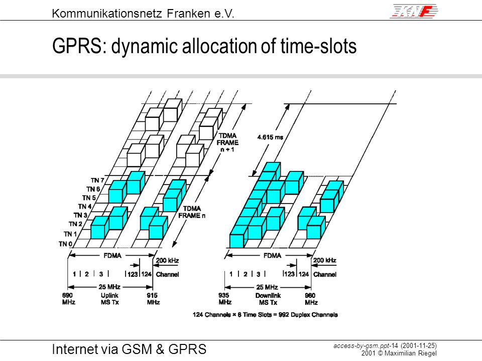 GPRS: dynamic allocation of time-slots