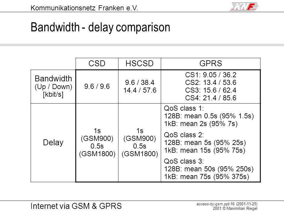 Bandwidth - delay comparison