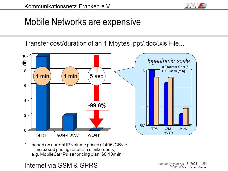 Mobile Networks are expensive