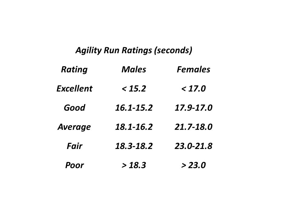 Agility Run Ratings (seconds)