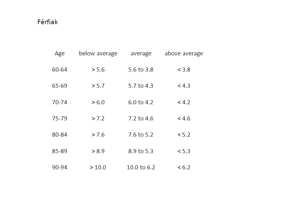 Férfiak Age below average average above average > 5.6
