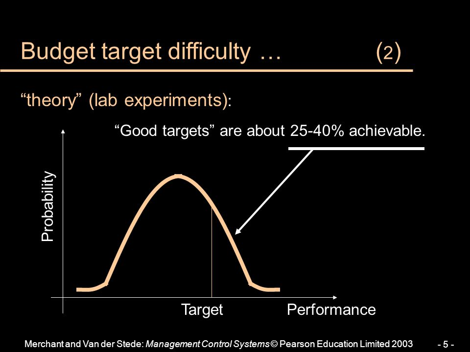 Budget target difficulty … (2)
