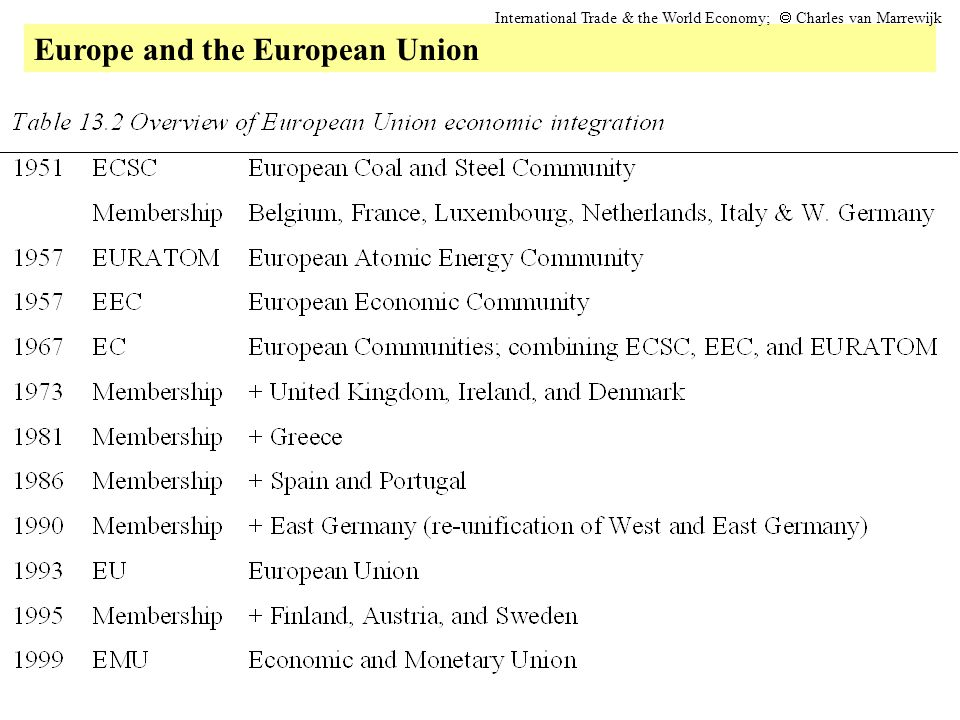 Europe and the European Union