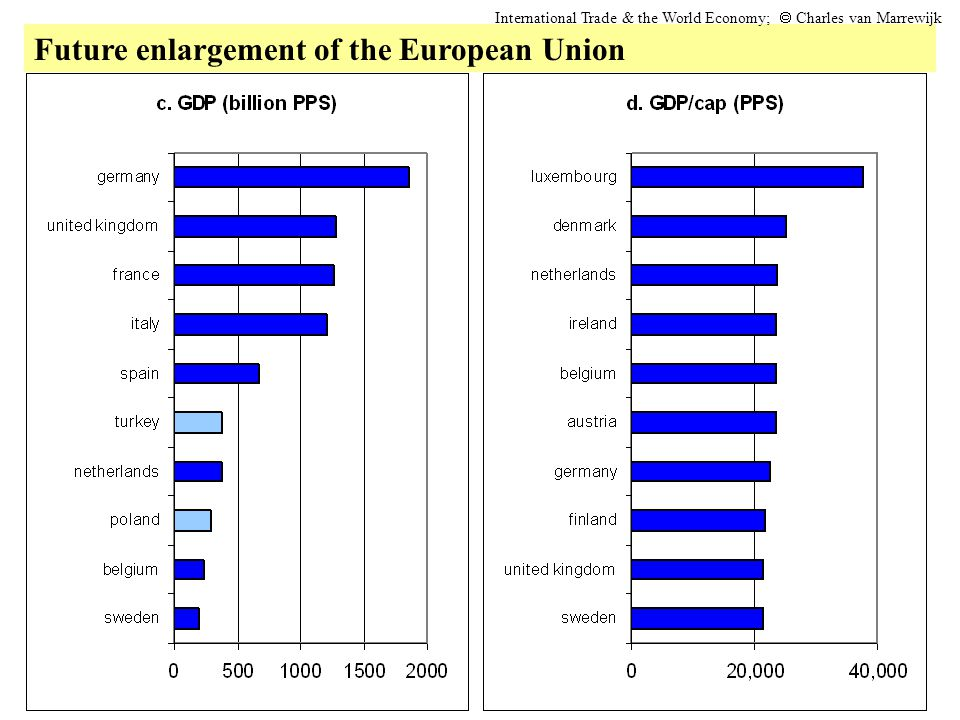 Future enlargement of the European Union