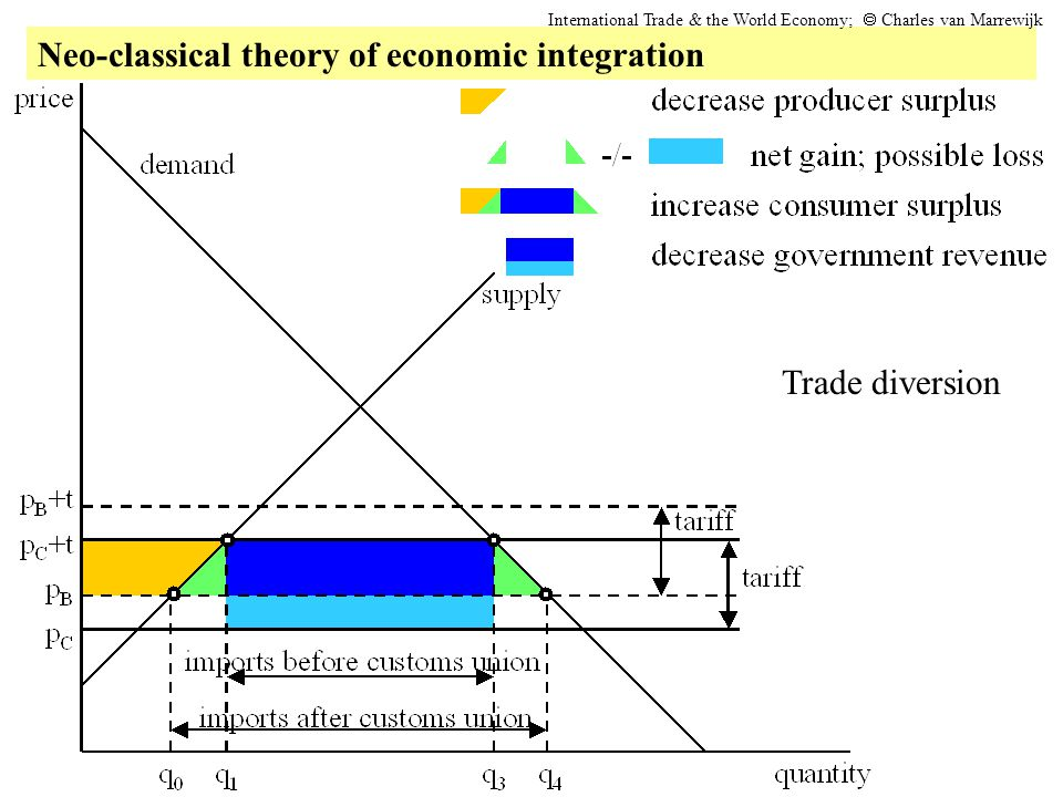 Neo-classical theory of economic integration