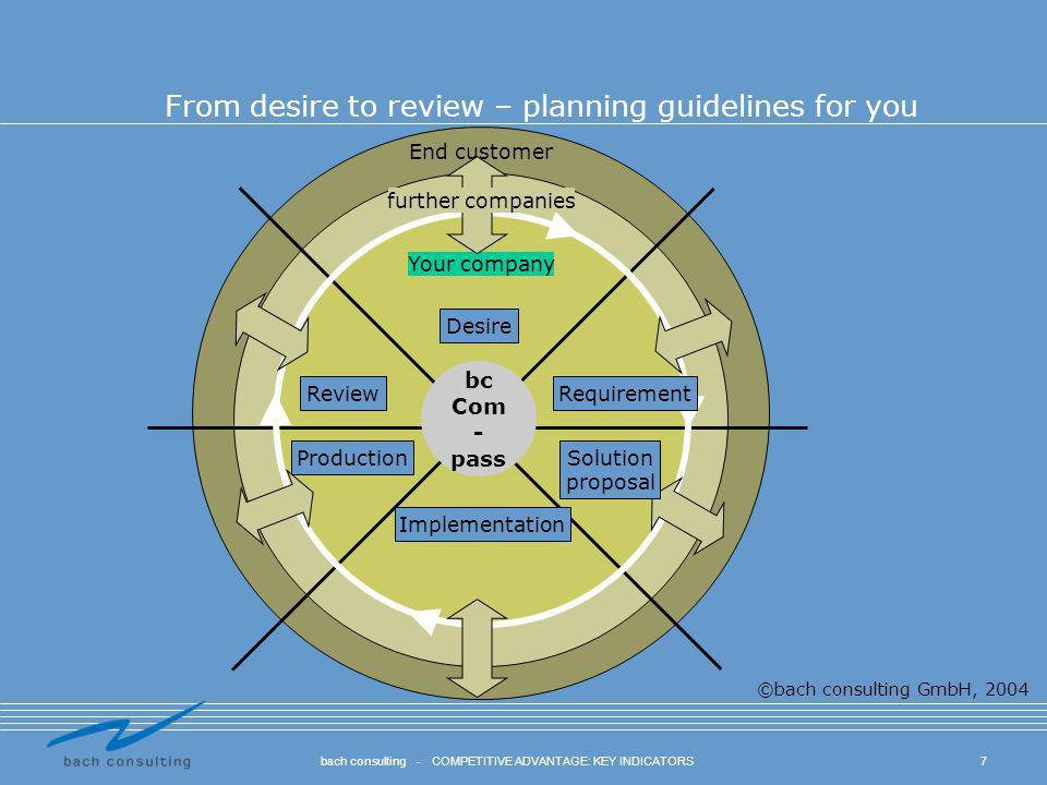 From desire to review – planning guidelines for you