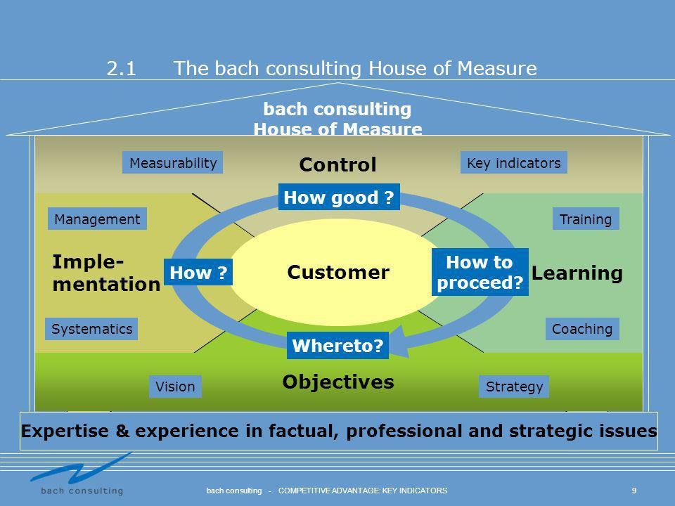2.1 The bach consulting House of Measure