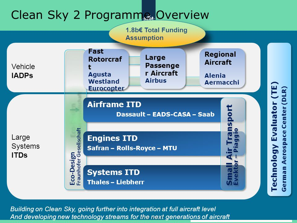Clean Sky 2 Programme Overview
