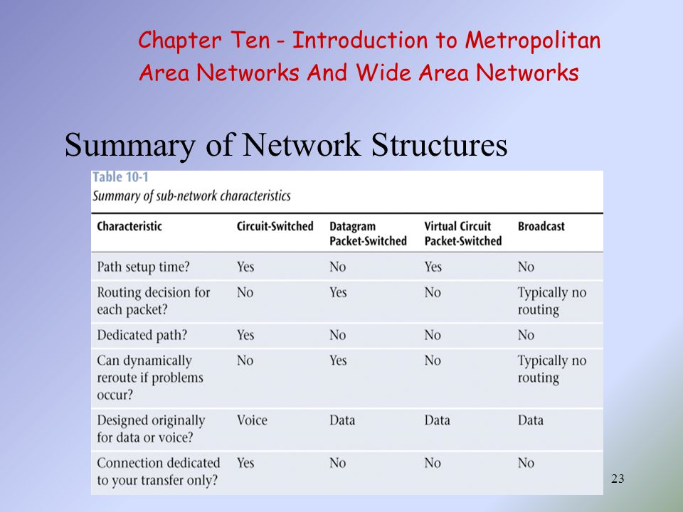 Summary of Network Structures