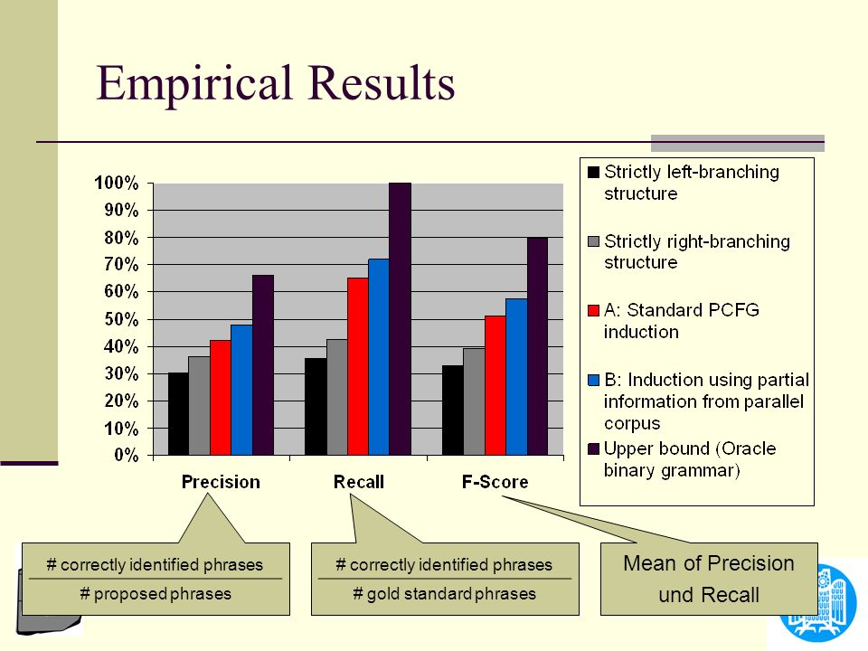 Empirical Results Mean of Precision und Recall