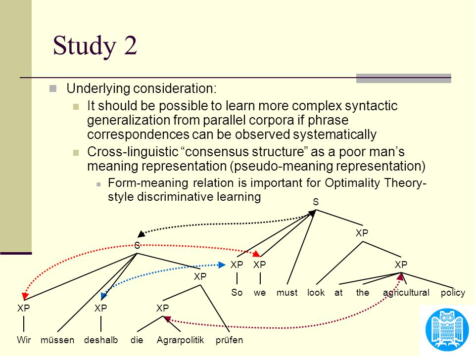 Study 2 Underlying consideration: