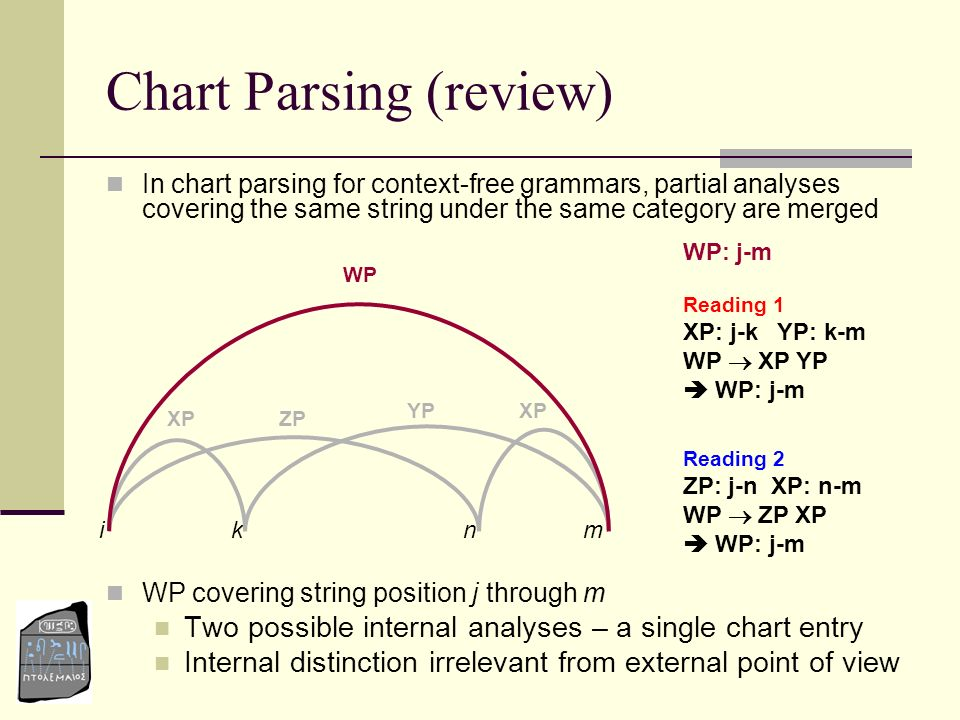 Chart Parsing (review)