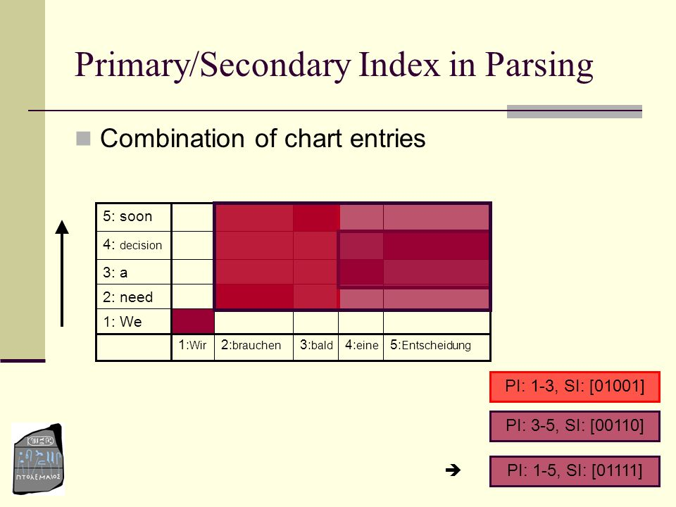 Primary/Secondary Index in Parsing
