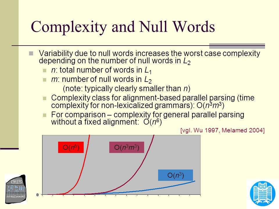 Complexity and Null Words