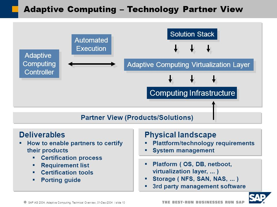 Partner View (Products/Solutions)