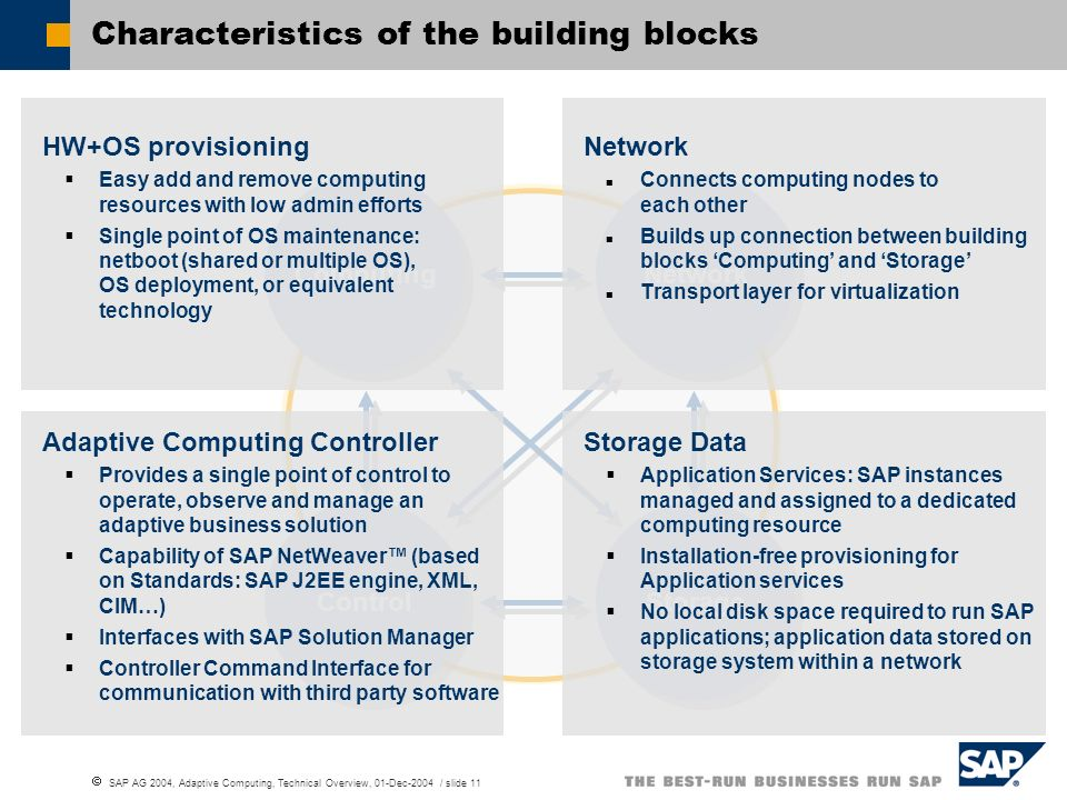 Characteristics of the building blocks