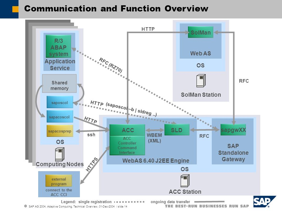 ACC Controller Command Interface SAP Standalone Gateway