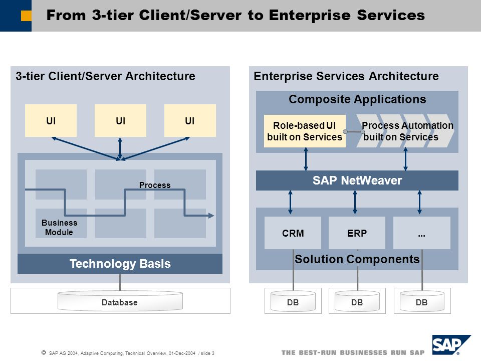 From 3-tier Client/Server to Enterprise Services